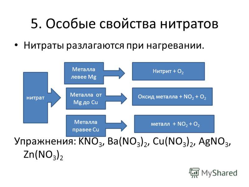 5. Особые свойства нитратов Нитраты разлагаются при нагревании. Упражнения: KNO 3, Ba(NO 3 ) 2, Cu(NO 3 ) 2, AgNO 3, Zn(NO 3 ) 2 металл + NO 2 + О 2 Металла левее Mg Металла от Mg до Сu Металла правее Сu Нитрит + О 2 Оксид металла + NO 2 + О 2 нитрат