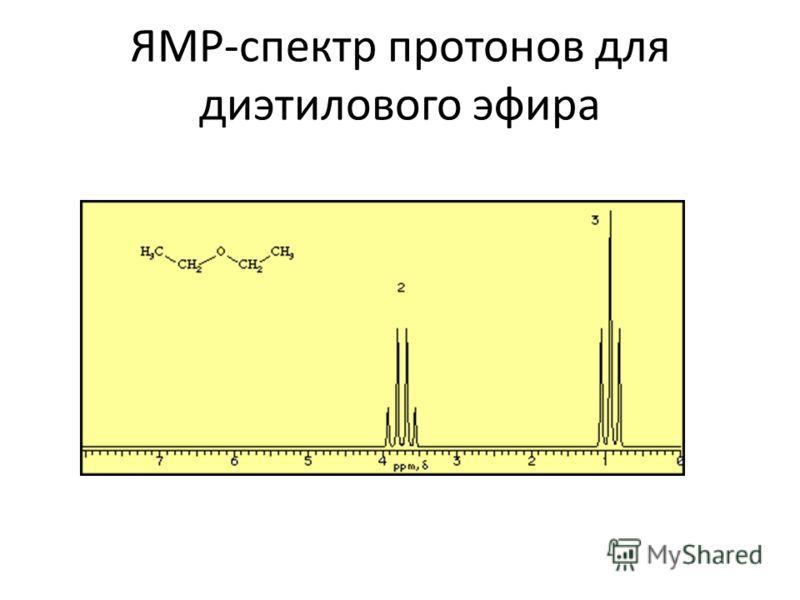 ЯМР-спектр протонов для диэтилового эфира
