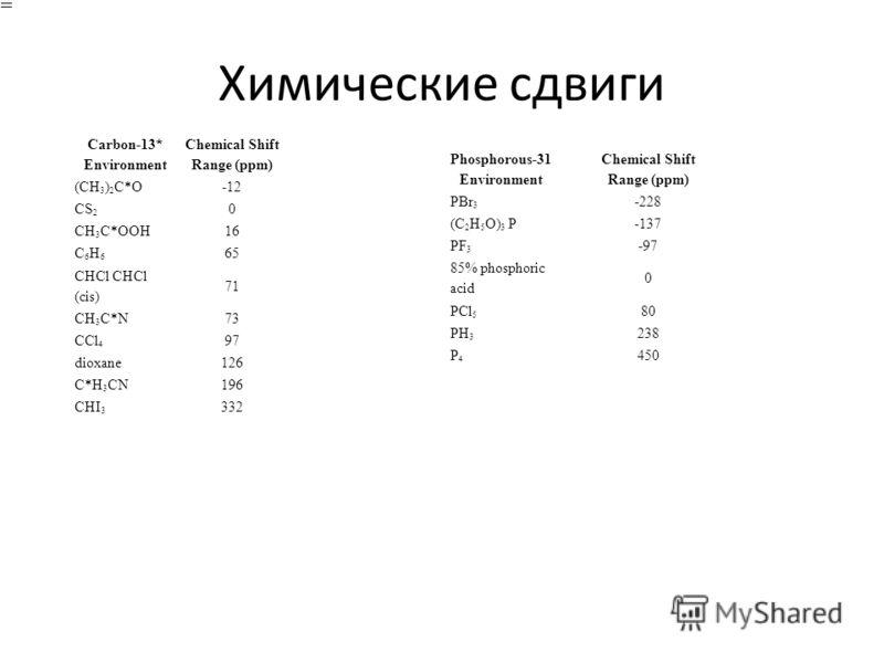 Химические сдвиги Carbon-13* Environment Chemical Shift Range (ppm) (CH 3 ) 2 C*O-12 CS 2 0 CH 3 C*OOH16 C6H6C6H6 65 CHCl CHCl (cis) 71 CH 3 C*N73 CCl 4 97 dioxane126 C*H 3 CN196 CHI 3 332 Phosphorous-31 Environment Chemical Shift Range (ppm) PBr 3 -