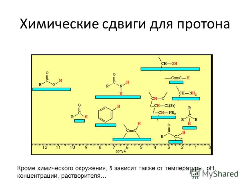 Химические сдвиги для протона Кроме химического окружения, зависит также от температуры, pH, концентрации, растворителя…