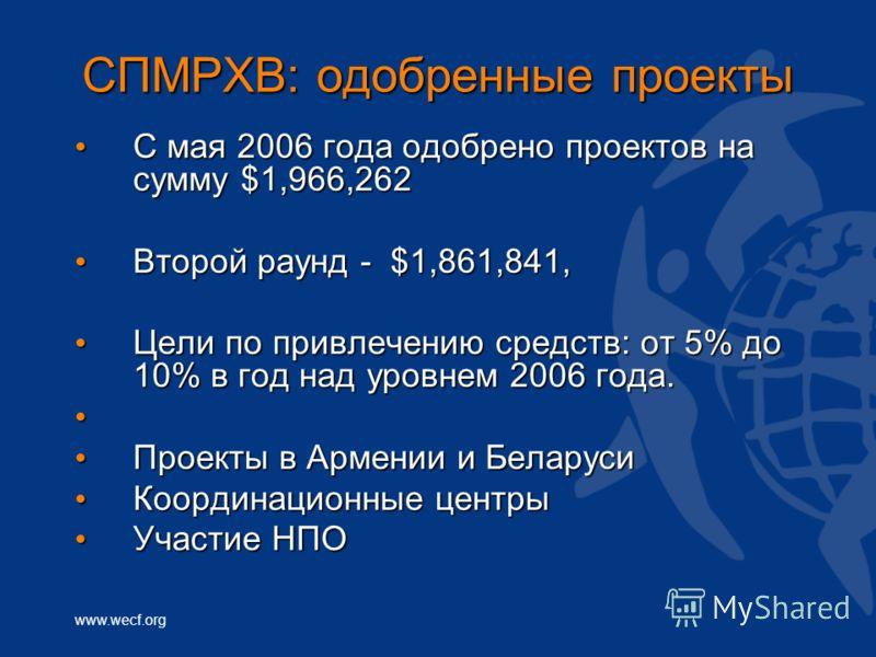 www.wecf.org СПМРХВ: одобренные проекты С мая 2006 года одобрено проектов на сумму $1,966,262 С мая 2006 года одобрено проектов на сумму $1,966,262 Второй раунд - $1,861,841, Второй раунд - $1,861,841, Цели по привлечению средств: от 5% до 10% в год