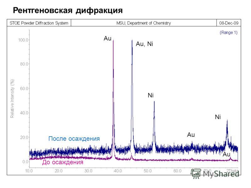 Рентгеновская дифракция Au Au, Ni Ni Au Ni Au До осаждения После осаждения