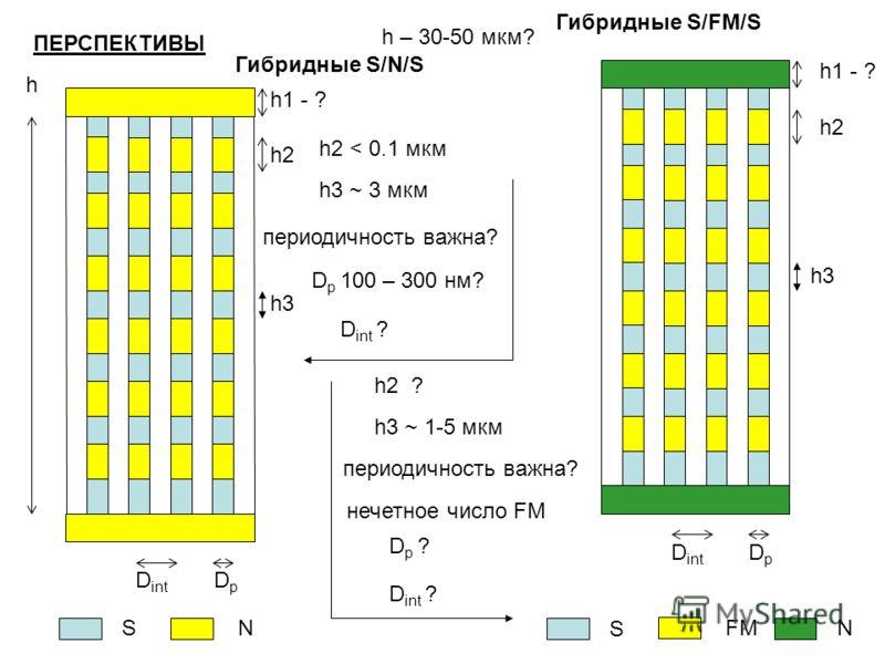 D int DpDp h Гибридные S/N/S h2h2 SN h3 ~ 3 мкм h3h3 периодичность важна? D p 100 – 300 нм? h1 - ? h2 < 0.1 мкм D int DpDp h2h2 S FM h3h3 h1 - ? N Гибридные S/FM/S h3 ~ 1-5 мкм h2 ? периодичность важна? нечетное число FM Dp ?Dp ? D int ? h – 30-50 мк