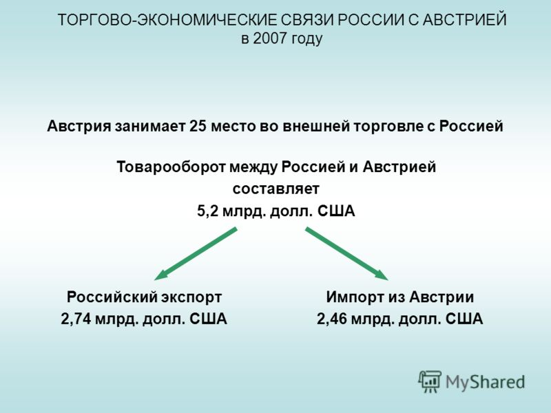 ТОРГОВО-ЭКОНОМИЧЕСКИЕ СВЯЗИ РОССИИ С АВСТРИЕЙ в 2007 году Австрия занимает 25 место во внешней торговле с Россией Товарооборот между Россией и Австрией составляет 5,2 млрд. долл. США Российский экспорт 2,74 млрд. долл. США Импорт из Австрии 2,46 млрд