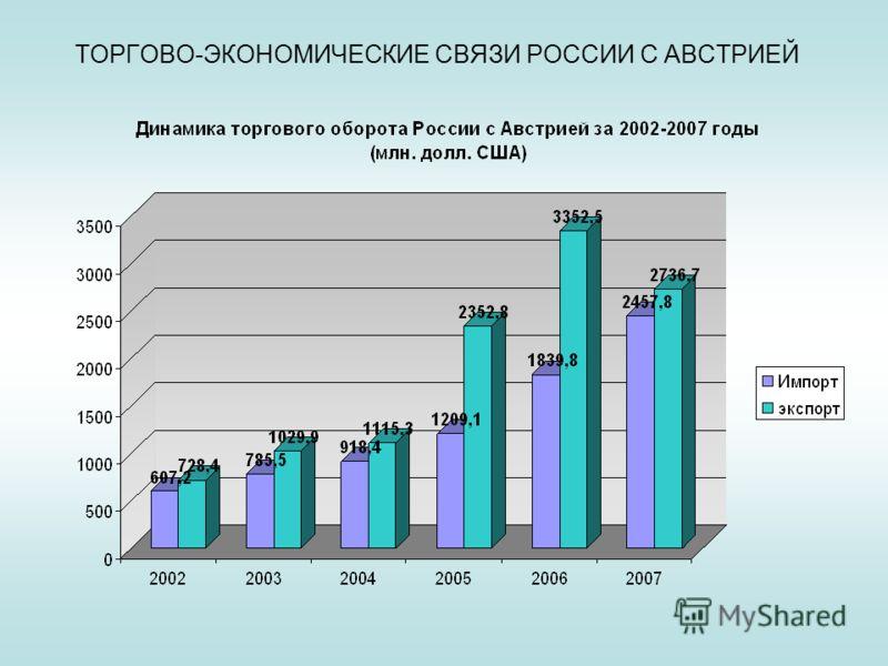 ТОРГОВО-ЭКОНОМИЧЕСКИЕ СВЯЗИ РОССИИ С АВСТРИЕЙ