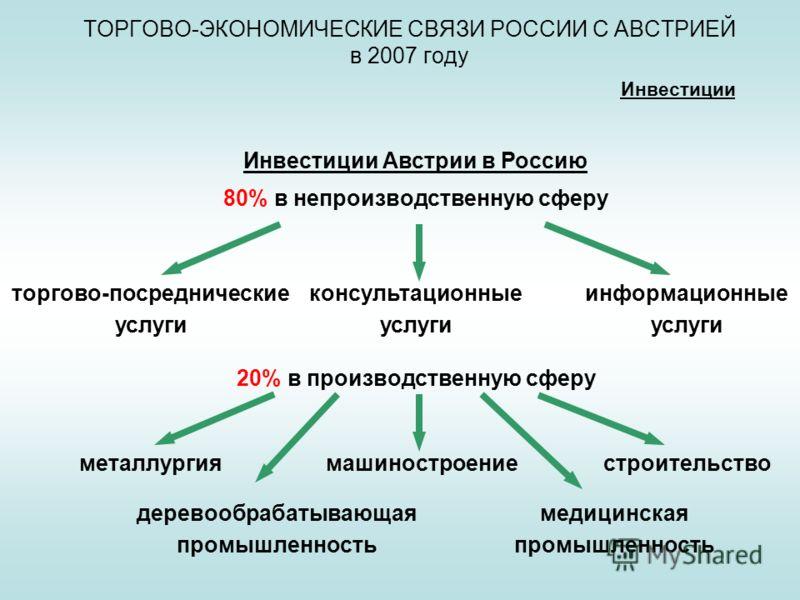 ТОРГОВО-ЭКОНОМИЧЕСКИЕ СВЯЗИ РОССИИ С АВСТРИЕЙ в 2007 году Инвестиции Инвестиции Австрии в Россию 80% в непроизводственную сферу торгово-посреднические услуги консультационные услуги информационные услуги 20% в производственную сферу металлургиямашино