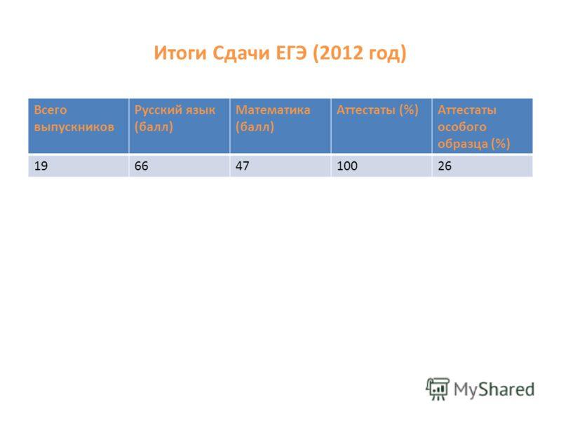 Итоги Сдачи ЕГЭ (2012 год) Всего выпускников Русский язык (балл) Математика (балл) Аттестаты (%)Аттестаты особого образца (%) 19664710026