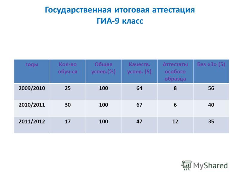 Государственная итоговая аттестация ГИА-9 класс годыКол-во обуч-ся Общая успев.(%) Качеств. успев. (5) Аттестаты особого образца Без «3» (5) 2009/20102510064856 2010/20113010067640 2011/201217100471235