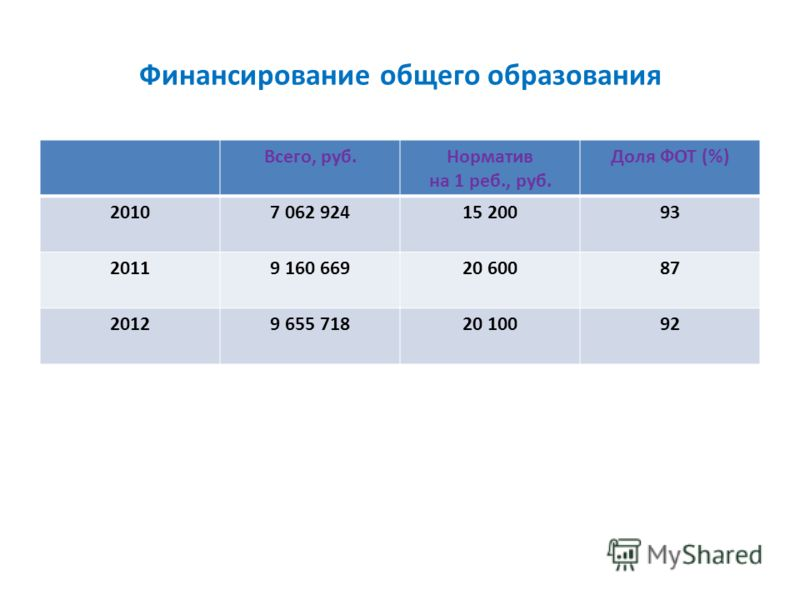 Финансирование общего образования Всего, руб.Норматив на 1 реб., руб. Доля ФОТ (%) 20107 062 92415 20093 20119 160 66920 60087 20129 655 71820 10092