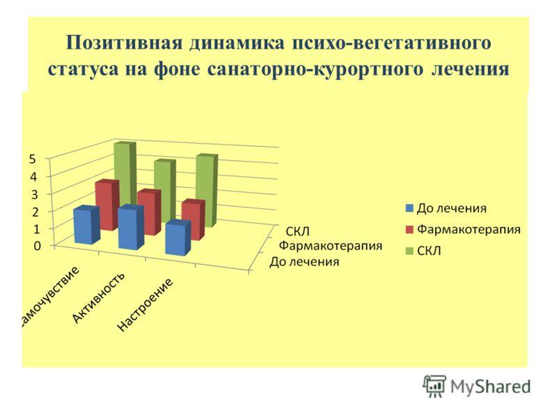 Позитивная динамика психо-вегетативного статуса на фоне санаторно-курортного лечения