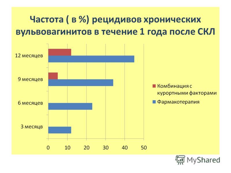 Частота ( в %) рецидивов хронических вульвовагинитов в течение 1 года после СКЛ