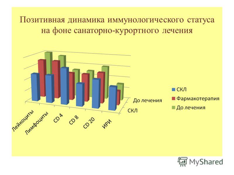 Позитивная динамика иммунологического статуса на фоне санаторно-курортного лечения