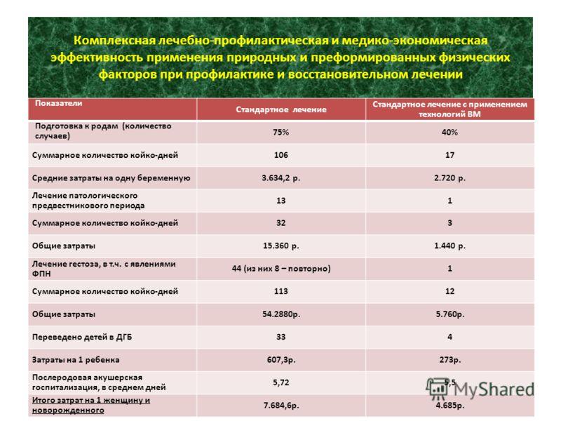 Комплексная лечебно-профилактическая и медико-экономическая эффективность применения природных и преформированных физических факторов при профилактике и восстановительном лечении Показатели Стандартное лечение Стандартное лечение с применением технол