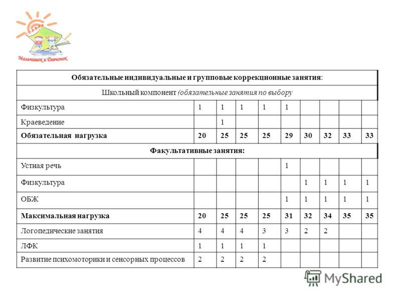 Обязательные индивидуальные и групповые коррекционные занятия: Школьный компонент (обязательные занятия по выбору Физкультура11111 Краеведение1 Обязательная нагрузка2025 29303233 Факультативные занятия: Устная речь1 Физкультура1111 ОБЖ11111 Максималь
