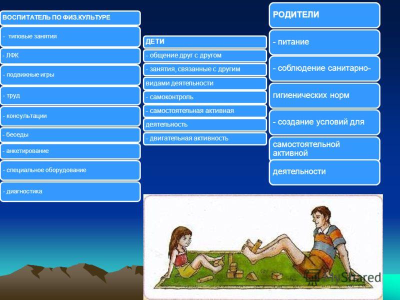 10 ВОСПИТАТЕЛЬ ПО ФИЗ.КУЛЬТУРЕ - типовые занятия - ЛФК - подвижные игры - труд - консультации - беседы - анкетирование - специальное оборудование - диагностика ДЕТИ- общение друг с другом- занятия, связанные с другимвидами деятельности- самоконтроль-