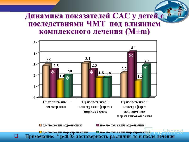 Динамика показателей САС у детей с последствиями ЧМТ под влиянием комплексного лечения (М±m) Примечание: * p