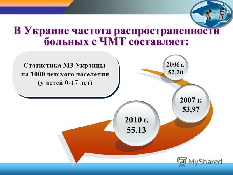 В Украине частота распространенности больных с ЧМТ составляет: Статистика МЗ Украины на 1000 детского населения (у детей 0-17 лет) Статистика МЗ Украины на 1000 детского населения (у детей 0-17 лет) 2010 г. 55,13 2007 г. 53,97 2006 г. 52,20