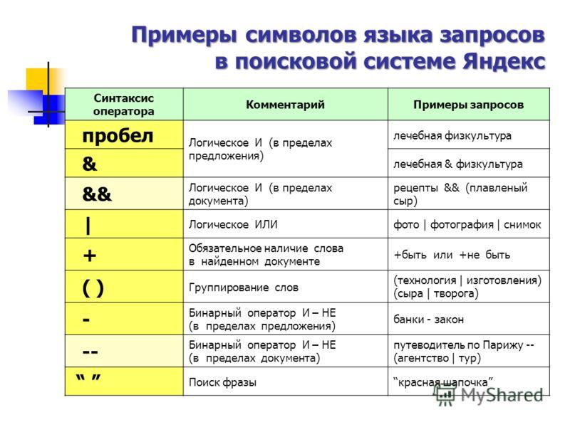 Примеры символов языка запросов в поисковой системе Яндекс Синтаксис оператора КомментарийПримеры запросов пробел Логическое И (в пределах предложения) лечебная физкультура & лечебная & физкультура && Логическое И (в пределах документа) рецепты && (п