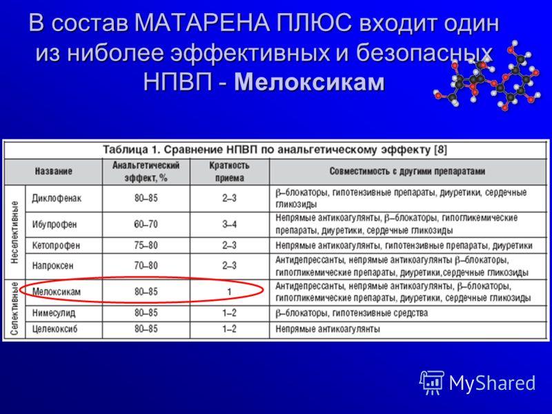 В состав МАТАРЕНА ПЛЮС входит один из ниболее эффективных и безопасных НПВП - Мелоксикам