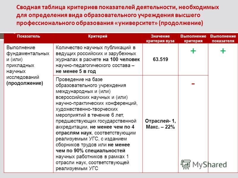 Сводная таблица критериев показателей деятельности, необходимых для определения вида образовательного учреждения высшего профессионального образования «университет» (продолжение) ПоказательКритерийЗначение критерия вуза Выполнение критерия Выполнение