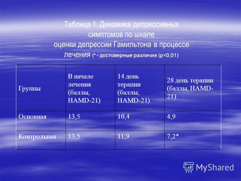 Таблица 1. Динамика депрессивных симптомов по шкале оценки депрессии Гамильтона в процессе лечения (* - достоверные различия (р
