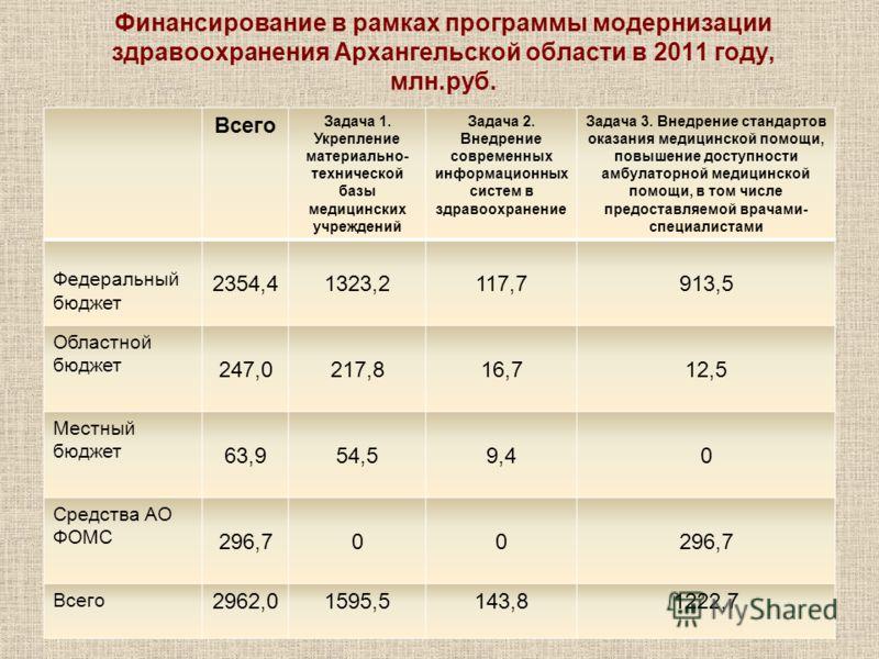 Финансирование в рамках программы модернизации здравоохранения Архангельской области в 2011 году, млн.руб. Всего Задача 1. Укрепление материально- технической базы медицинских учреждений Задача 2. Внедрение современных информационных систем в здравоо