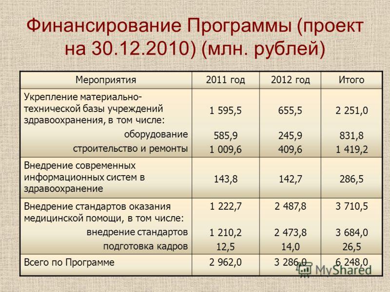 Финансирование Программы (проект на 30.12.2010) (млн. рублей) Мероприятия2011 год2012 годИтого Укрепление материально- технической базы учреждений здравоохранения, в том числе: оборудование строительство и ремонты 1 595,5 585,9 1 009,6 655,5 245,9 40