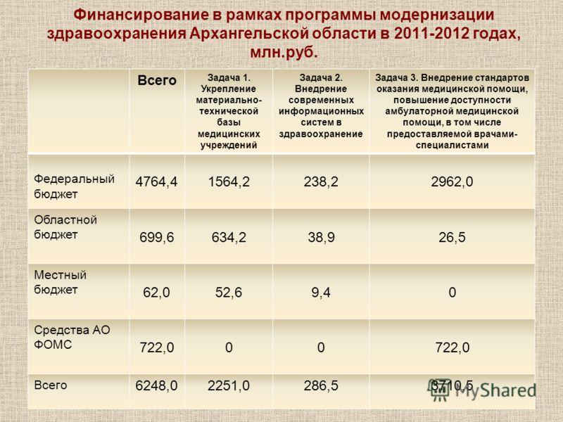 Финансирование в рамках программы модернизации здравоохранения Архангельской области в 2011-2012 годах, млн.руб. Всего Задача 1. Укрепление материально- технической базы медицинских учреждений Задача 2. Внедрение современных информационных систем в з