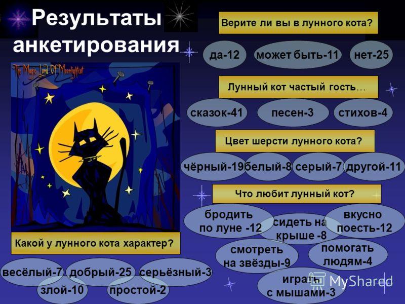сидеть на крыше -8 вкусно поесть-12 бродить по луне -12 простой-2злой-10 Результаты анкетирования Верите ли вы в лунного кота? да-12нет-25может быть-11 Лунный кот частый гость… сказок-41стихов-4песен-3 Цвет шерсти лунного кота? добрый-25 чёрный-19бел