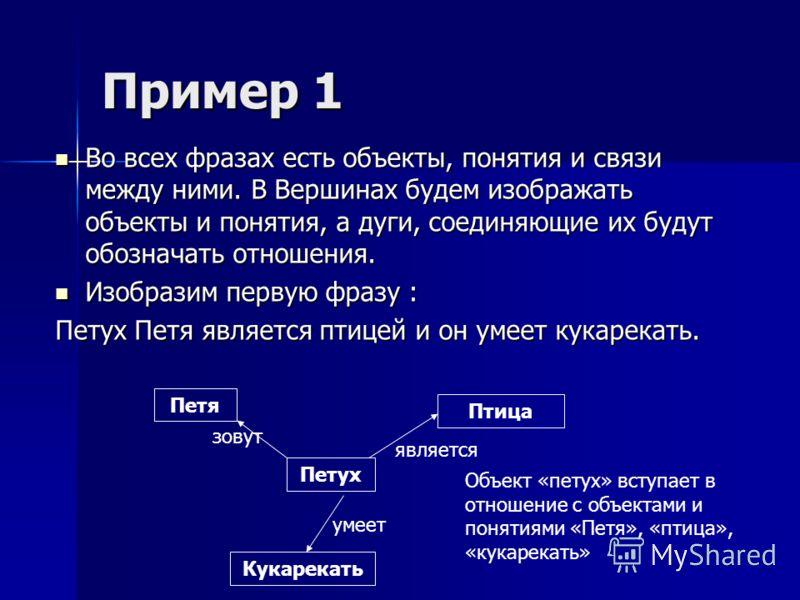 Пример 1 Во всех фразах есть объекты, понятия и связи между ними. В Вершинах будем изображать объекты и понятия, а дуги, соединяющие их будут обозначать отношения. Во всех фразах есть объекты, понятия и связи между ними. В Вершинах будем изображать о