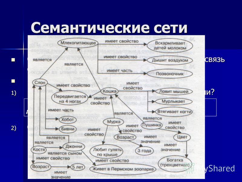 Семантические сети Семантическая сеть наглядно отражает взаимосвязь свойств входящих в неё объектов. Семантическая сеть наглядно отражает взаимосвязь свойств входящих в неё объектов. По семантической связи ответь на вопросы: По семантической связи от