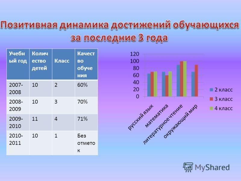 Учебн ый год Колич ество детей Класс Качест во обуче ния 2007- 2008 10260% 2008- 2009 10370% 2009- 2010 11471% 2010- 2011 101Без отмето к