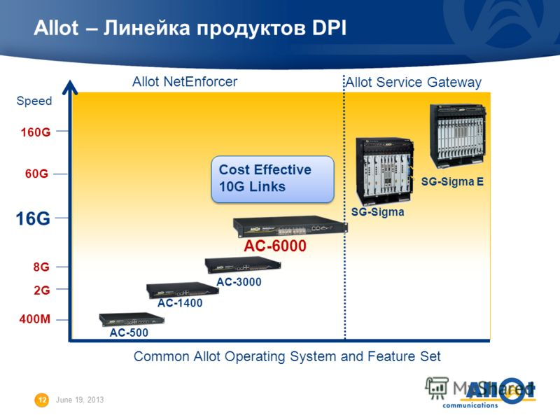 12 June 19, 2013 Allot – Линейка продуктов DPI Speed Common Allot Operating System and Feature Set Allot NetEnforcer Allot Service Gateway 400M AC-500 2G AC-1400 60G SG-Sigma 160G SG-Sigma E 8G AC-3000 Cost Effective 10G Links Cost Effective 10G Link