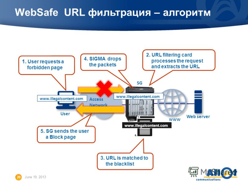 20 June 19, 2013 WebSafe URL фильтрация – алгоритм User SG Access Network Web server WWW 1. User requests a forbidden page www.illegalcontent.com 3. URL is matched to the blacklist www.illegalcontent.com 5. SG sends the user a Block page 2. URL filte