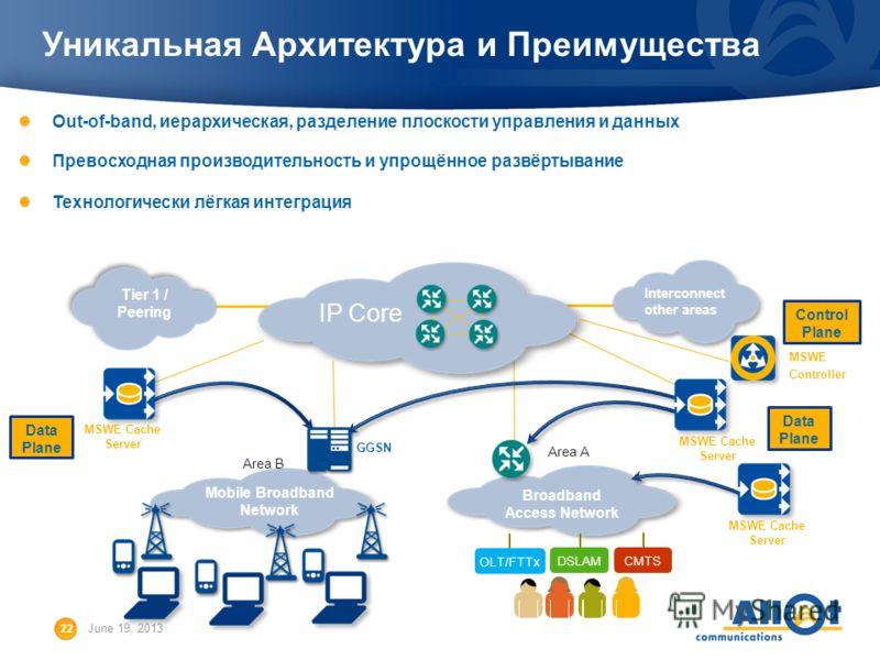 22 June 19, 2013 Broadband Access Network Mobile Broadband Network Уникальная Архитектура и Преимущества Out-of-band, иерархическая, разделение плоскости управления и данных Превосходная производительность и упрощённое развёртывание Технологически лё