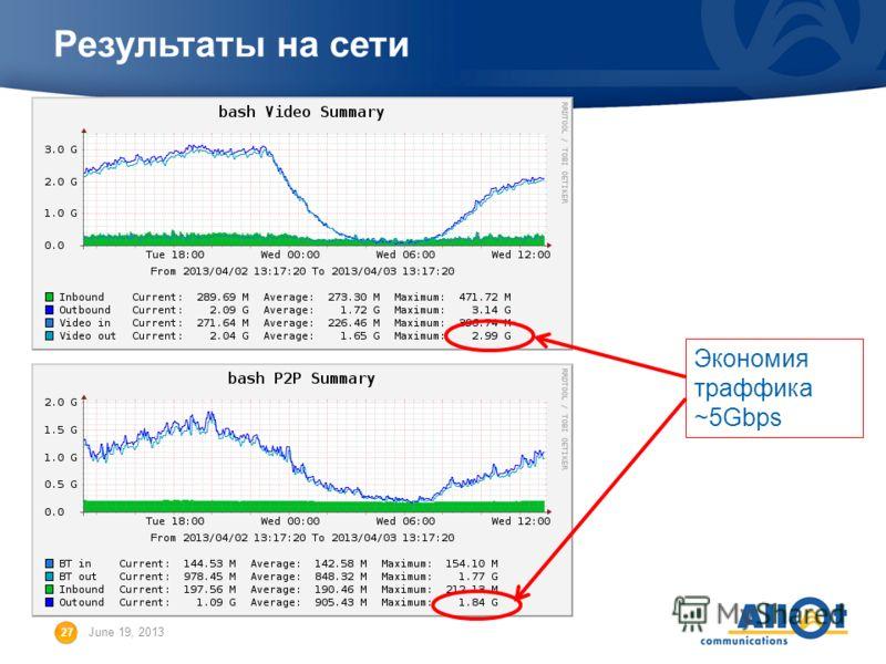 27 June 19, 2013 Результаты на сети Экономия траффика ~5Gbps