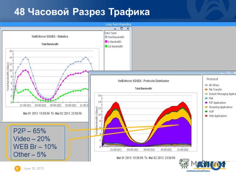 9 June 19, 2013 48 Часовой Разрез Трафика P2P – 65% Video – 20% WEB Br – 10% Other – 5%