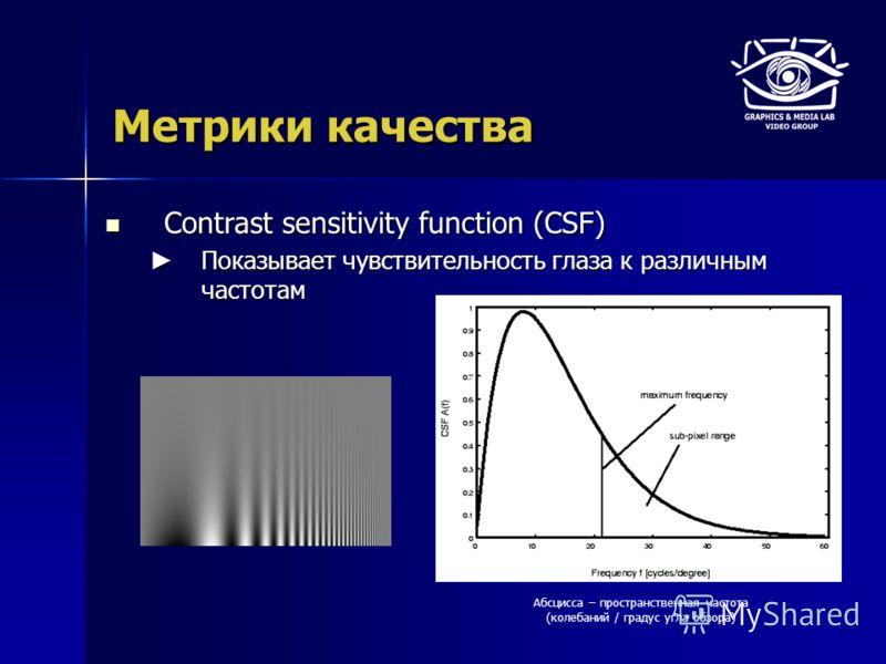 Метрики качества Contrast sensitivity function (CSF) Contrast sensitivity function (CSF) Показывает чувствительность глаза к различным частотам Показывает чувствительность глаза к различным частотам Абсцисса – пространственная частота (колебаний / гр