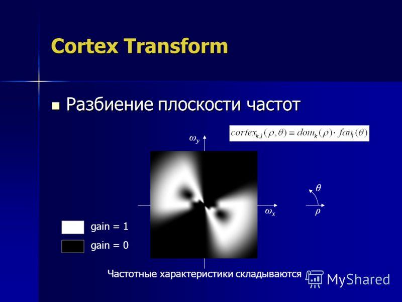 Cortex Transform Разбиение плоскости частот Разбиение плоскости частот ωyωy Частотные характеристики складываются ωxωx ρ θ gain = 1 gain = 0