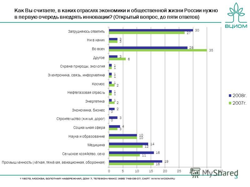 Как Вы считаете, в каких отраслях экономики и общественной жизни России нужно в первую очередь внедрять инновации? (Открытый вопрос, до пяти ответов) 3