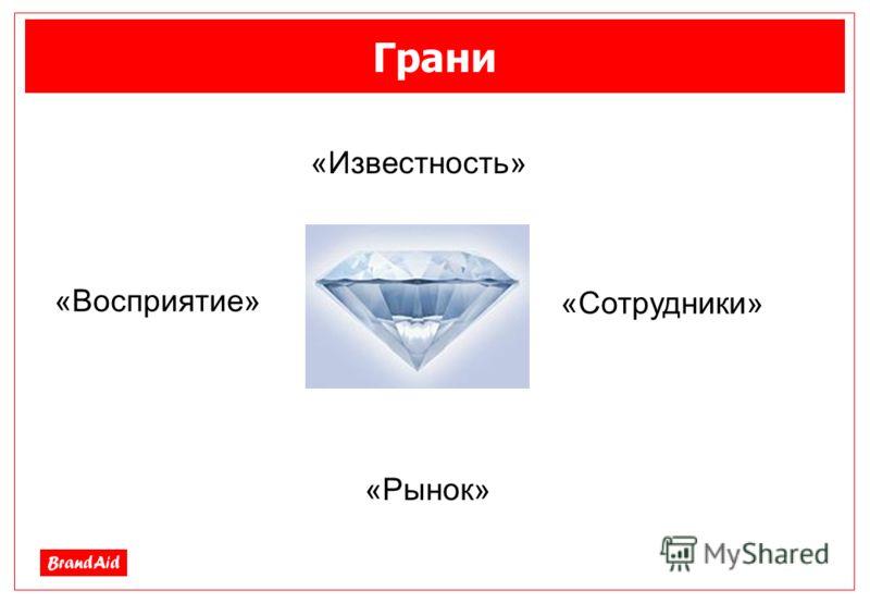 Грани «Известность» «Восприятие» «Сотрудники» «Рынок»