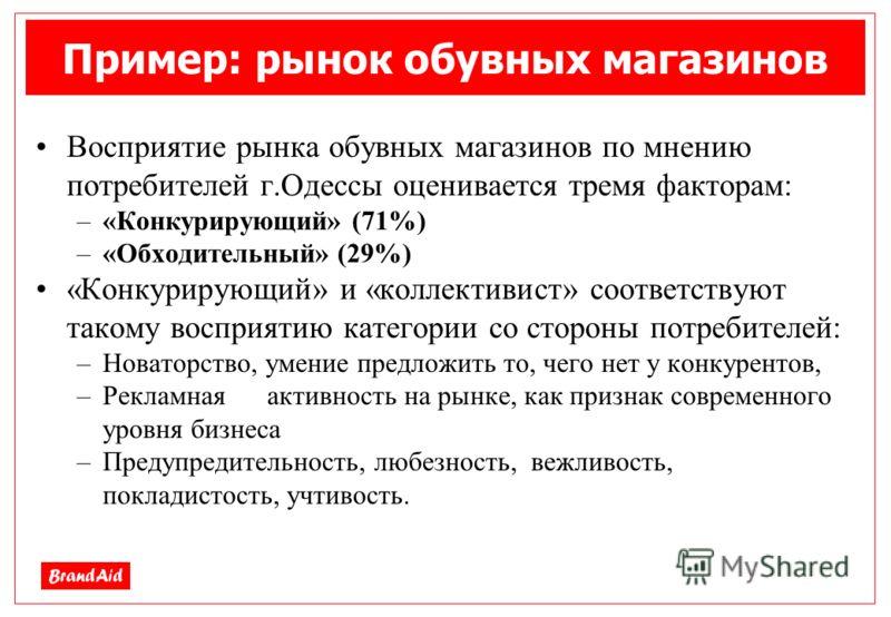 Пример: рынок обувных магазинов Восприятие рынка обувных магазинов по мнению потребителей г.Одессы оценивается тремя факторам: –«Конкурирующий» (71%) –«Обходительный» (29%) «Конкурирующий» и «коллективист» соответствуют такому восприятию категории со