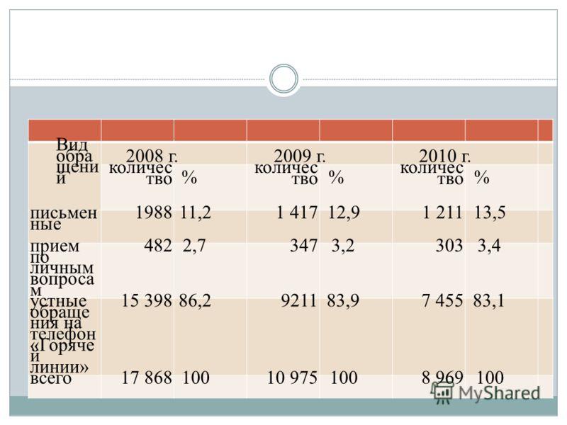 Динамика обращений граждан ООО « Жилстрой» Вид обра щени й 2008 г.2009 г.2010 г. количес тво % % % письмен ные 198811,21 41712,91 211 13,5 прием по личным вопроса м 4822,73473,23033,4 устные обраще ния на телефон «Горяче й линии» 15 39886,2921183,97