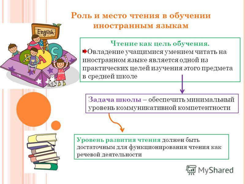 Роль и место чтения в обучении иностранным языкам Чтение как цель обучения. Овладение учащимися умением читать на иностранном языке является одной из практических целей изучения этого предмета в средней школе Задача школы – обеспечить минимальный уро