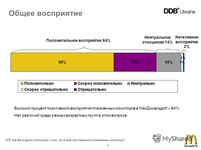 11 Положительное восприятие 84% Нейтральное отношение 14% Негативное восприятие 2% Высокий процент позитивного восприятия плазменных мониторов в МакДональдз® – 84%. Нет различий среди разных возрастных групп в этом вопросе Общее восприятие Q12. Как В