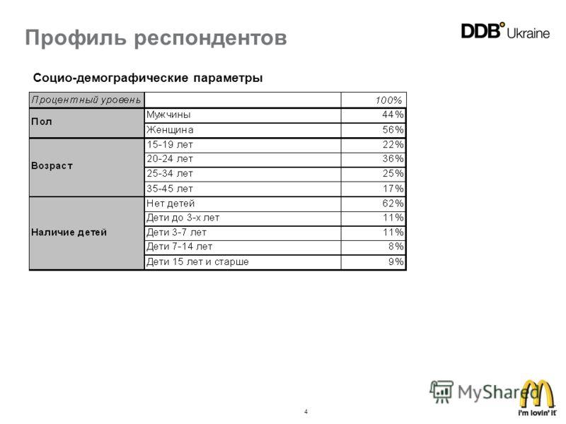 4 Профиль респондентов Социо-демографические параметры