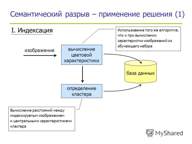 I. Индексация вычисление цветовой характеристики база данных изображение определение кластера Использование того же алгоритма, что и при вычислении характеристик изображений из обучающего набора Вычисление расстояний между индексируемым изображением