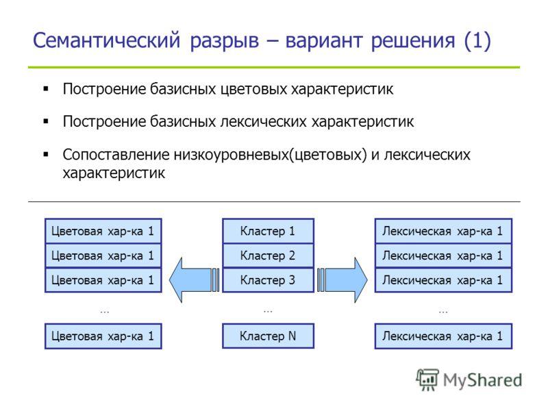 Семантический разрыв – вариант решения (1) Построение базисных цветовых характеристик Построение базисных лексических характеристик Сопоставление низкоуровневых(цветовых) и лексических характеристик Кластер 1 Кластер 2 Кластер 3 Кластер N … Лексическ