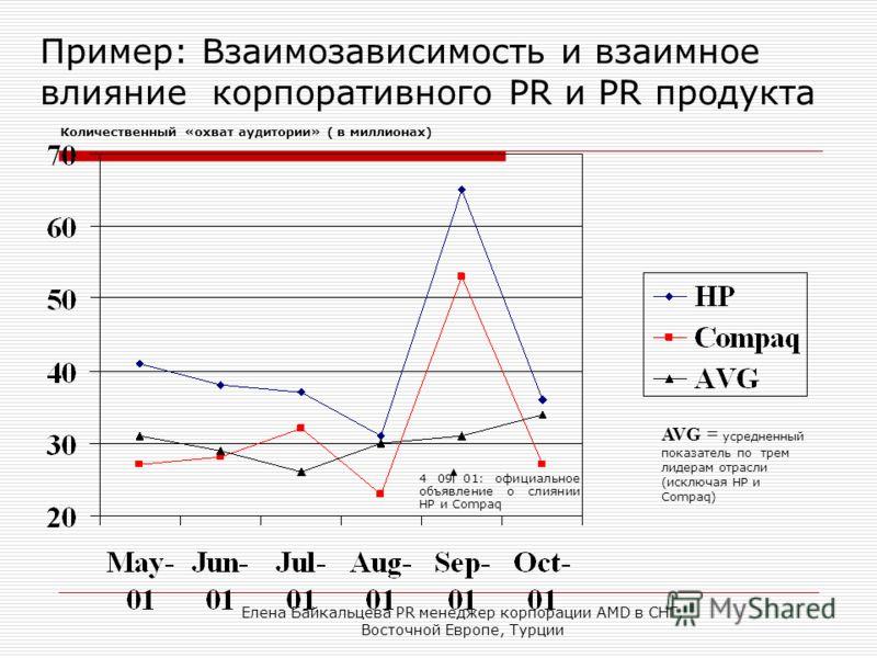 Елена Байкальцева PR менеджер корпорации AMD в СНГ, Восточной Европе, Турции AVG = усредненный показатель по трем лидерам отрасли (исключая HP и Compaq) Пример: Взаимозависимость и взаимное влияние корпоративного PR и PR продукта Количественный «охва