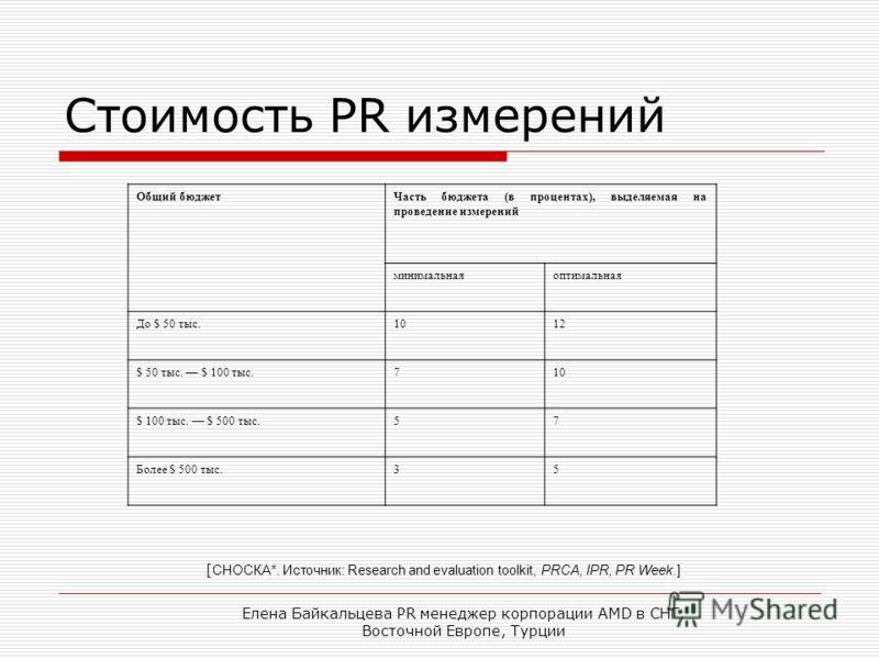 Елена Байкальцева PR менеджер корпорации AMD в СНГ, Восточной Европе, Турции Стоимость PR измерений Общий бюджетЧасть бюджета (в процентах), выделяемая на проведение измерений минимальнаяоптимальная До $ 50 тыс.1012 $ 50 тыс. $ 100 тыс.710 $ 100 тыс.